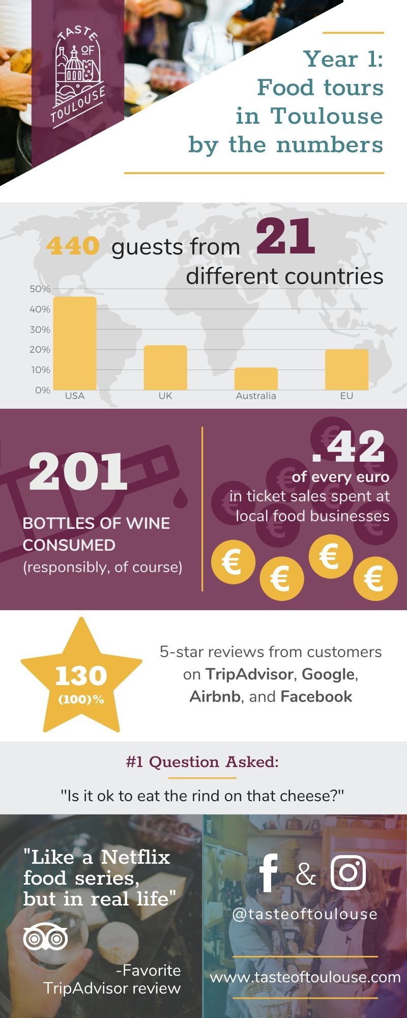 "Year 1: Food tours in Toulouse by the numbers. 440 guests from 21 different countries. 201 bottles of wine consumed. 42 cents of every euro in ticket sales spent at local food businesses. 130 5-star reviews on TripAdvisor, Google, Airbnb, and Facebook. #1 question asked: ""Is it ok to eat the rind on that cheese?"" Favorite TripAdvisor review: ""Like a Netflix food series, but in real life."""
